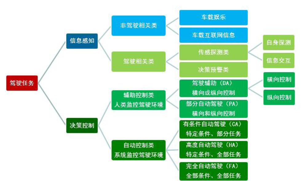 智能网联汽车技术逻辑结构.png