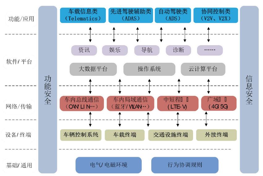 智能网联汽车产品物理结构.png