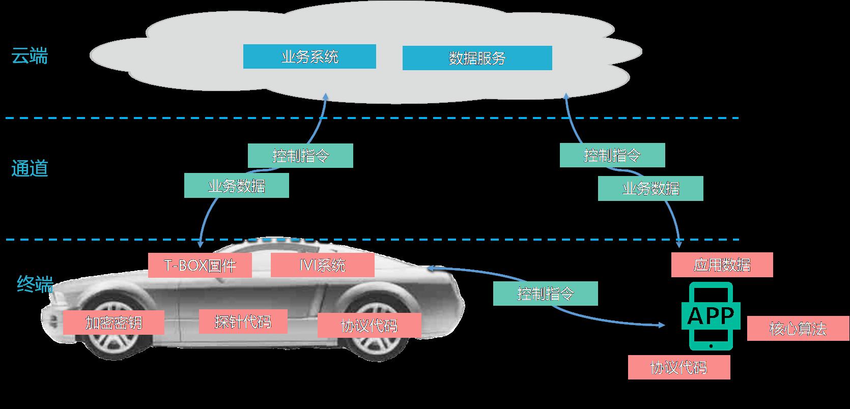 几维安全基于智能网联汽车云管端的信息安全防护.png