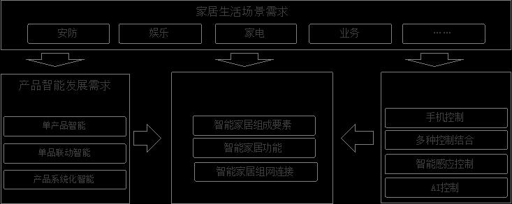 智能家居系统设计需求分析模型.png
