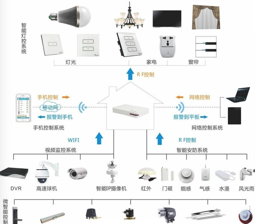 智能家居设备连接组架图.png