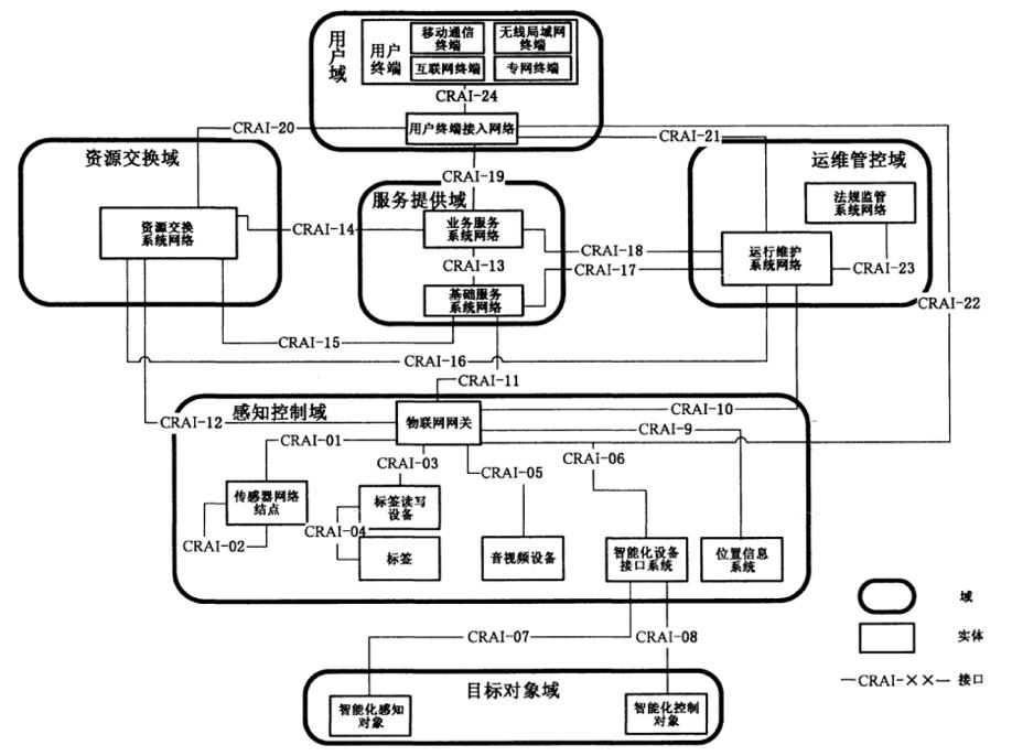 物联网通信参考体系结构.png