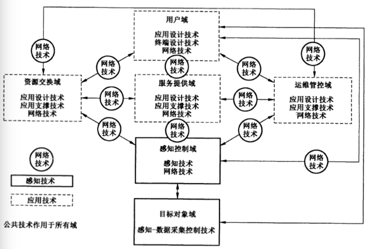 物联网技术和概念模型域对应关系.png