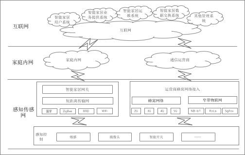 智能家居组网设计.png