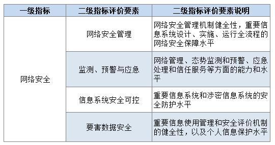 表1 智慧城市评价指标体系网络安全指标评价要素及说明.jpg