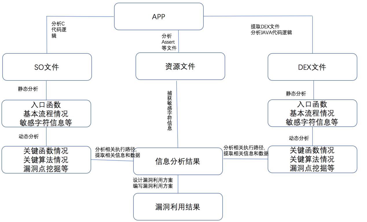 图5 APP业务逻辑攻击分析图.png
