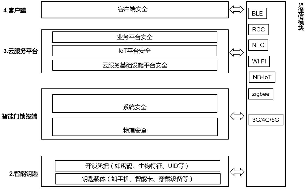 智能门锁移动互联网安全-5.png