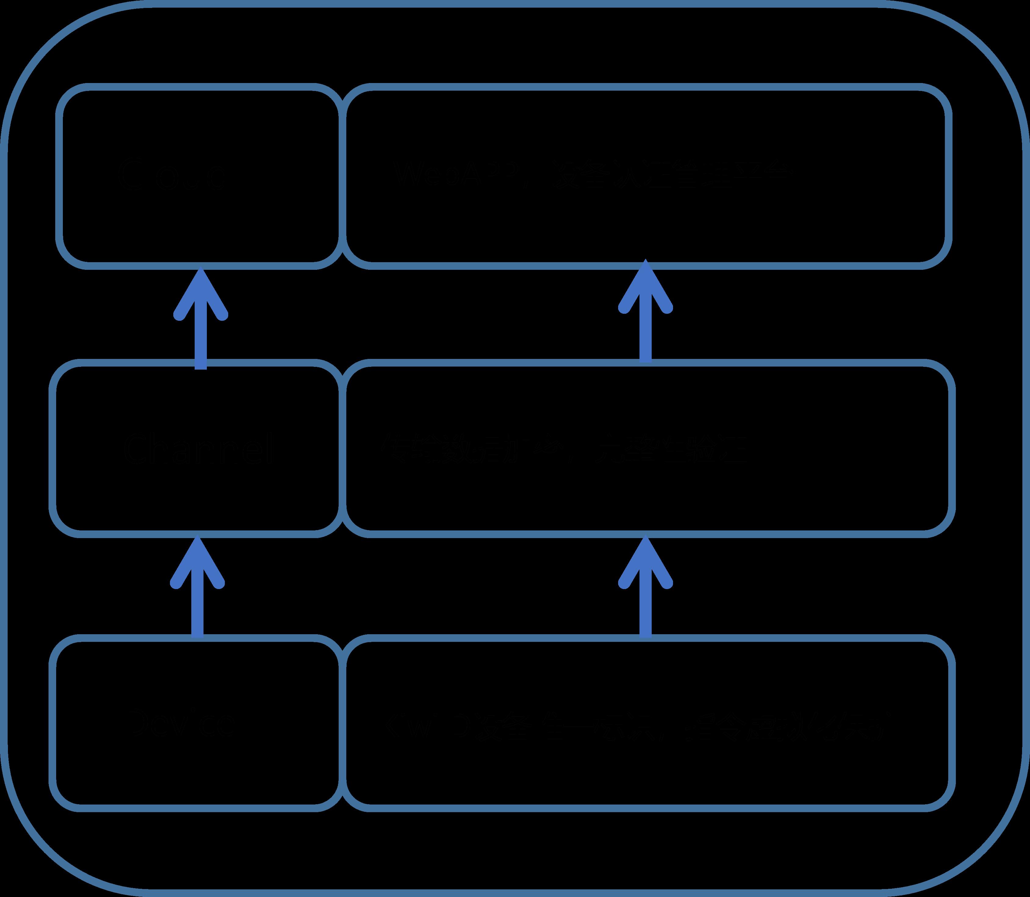 解构IoT安全隐患-2.png
