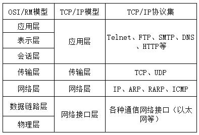 流量劫持技术分析-表1.png
