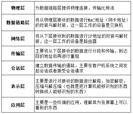 流量劫持技术分析-表2.png