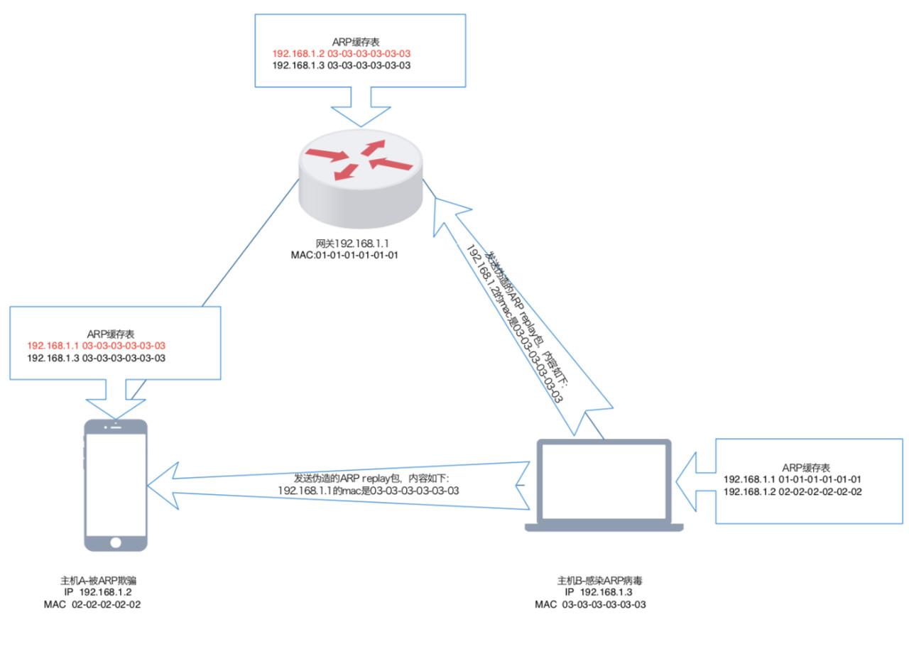 流量劫持技术分析-图5.jpg