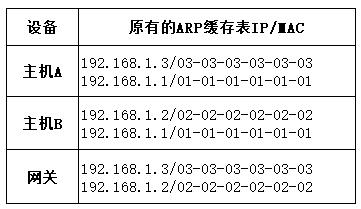 流量劫持技术分析-表3.png
